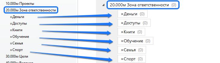 Evernote метки Зона ответственности